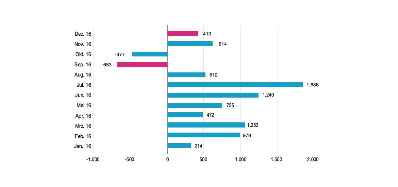 Monatliche Nettozuflüsse in europäische Smart Beta-ETFs