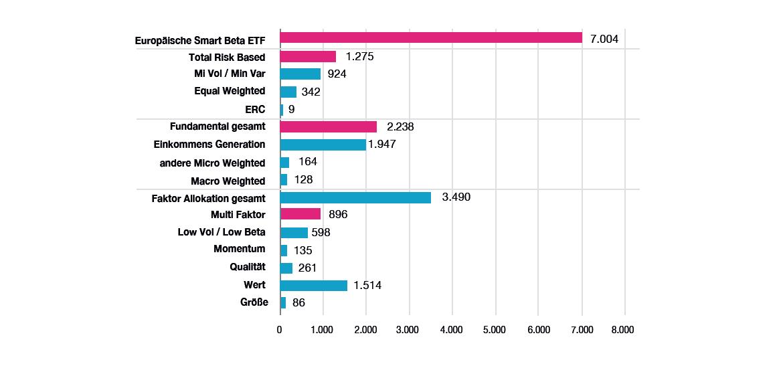 Nettomittelzuflüsse in europäischen Smart Beta- ETFs 2016 nach Kategorie