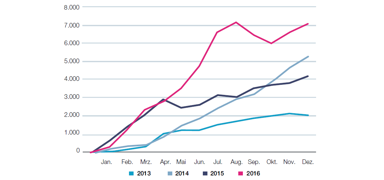 Kumulierte monatliche Nettozuflüsse in europäische Smart Beta-ETFs