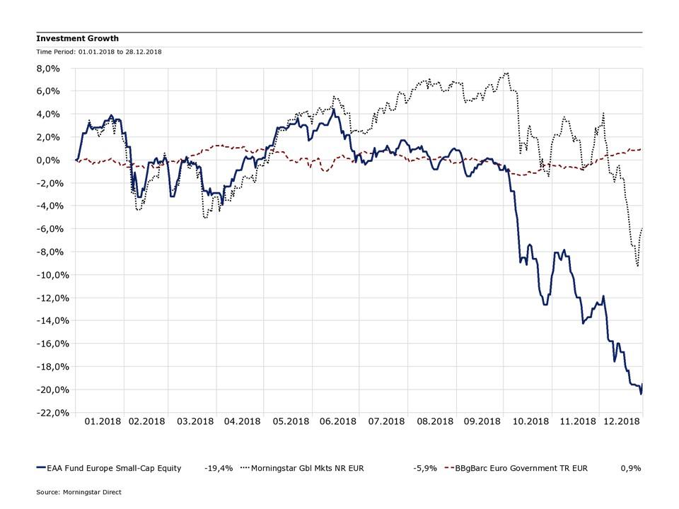 Die Kategorie im Vergleich zu globalen Aktien und Euro-Staatsanleihen