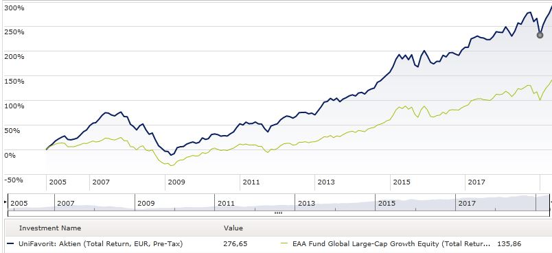 Performance-Chart Uni Favorit: Aktien gegen internationale Growth-Aktienfonds