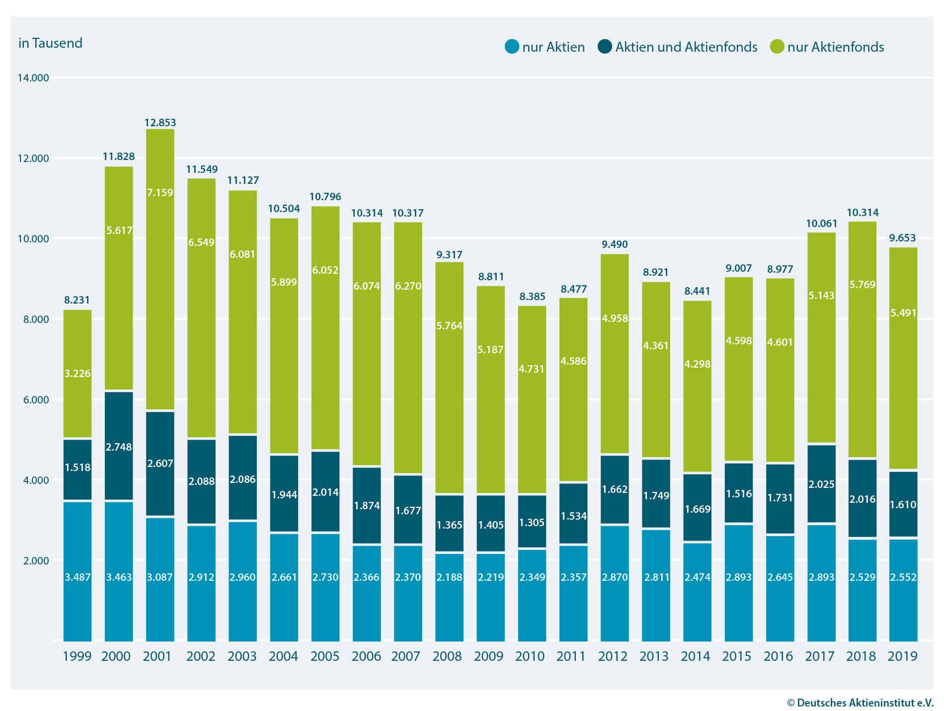 Aktionäre und Besitzer von Aktienfonds (einschließlich Mischfonds)