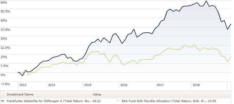 Frankfurter Aktienfonds Für Stiftungen Test