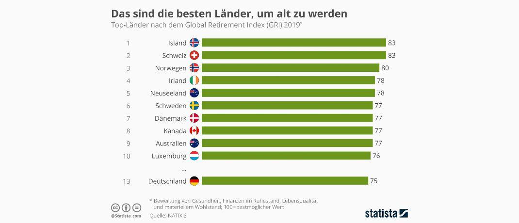 In welchen Ländern kann man am besten alt werden? Der Global Retirement Index sieht Island und die Schweiz vorn.