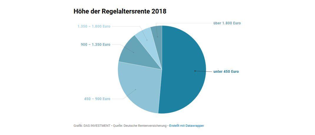 Die Deutschen gehen immer später in Altersrente, berichtet die Deutsche Rentenversicherung. Ein wichtiger Grund dafür sind die neuen Regeln für die Höhe der Regelaltersrente.