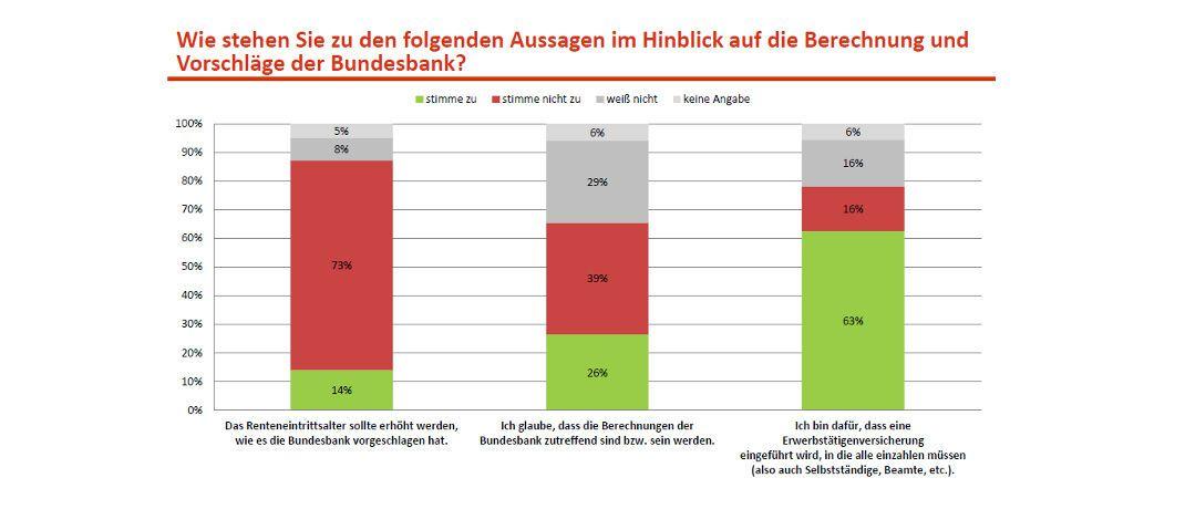 Nahezu drei Viertel der Deutschen lehnen ein höheres Rentenalter ab, ergab eine Umfrage des Deutschen Instituts für Altersvorsorge (DIA).