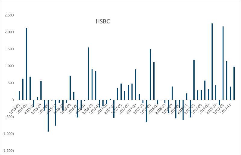 Monatliche Mittelflüsse in Europa