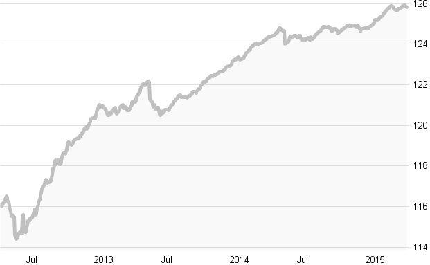 Crashtest: Die besten globalen Fonds für Unternehmensanleihen: Die zehn besten Fonds in Charts