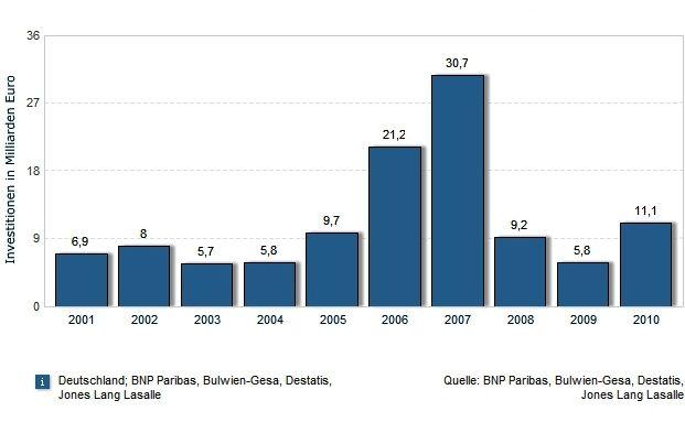 : Wohnungsmangel, Top-Lagen, Mieten: Statistiken zum Immobilienmarkt