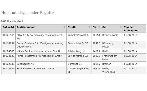 Bei der Bafin sind bisher lediglich sechs Institute als Honoraranlageberater gemeldet. (Quelle: Bafin)