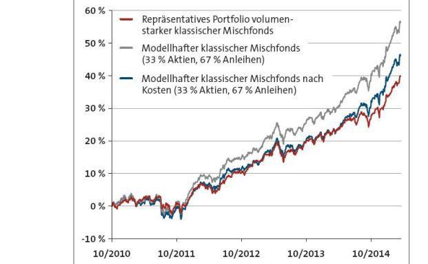 Wertentwicklung eines Portfolios klassischer Mischfonds vom 31.10.2010 bis zum 15.04.2015. Quelle: Bloomberg, Sauren Fonds-Research