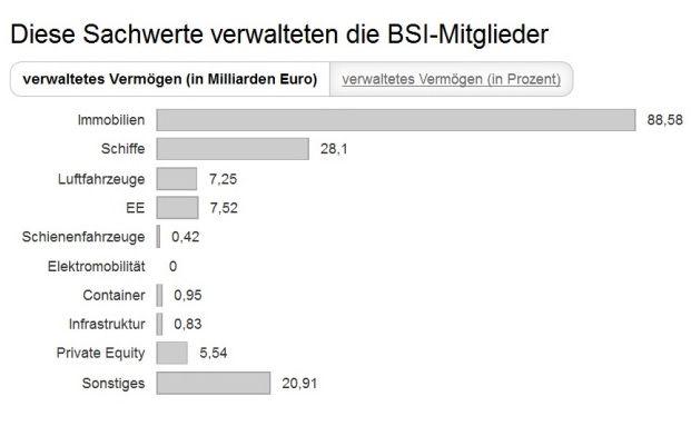 Bei Sachwerten gingen AIFs 2014 vor allem in Immobilien. (Quelle: BSI-Branchenzahlen 2014)