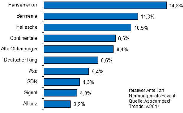 Die Hanse-Merkur ist laut Vermittler der Top-Anbieter bei Krankenvollversicherern 2014.