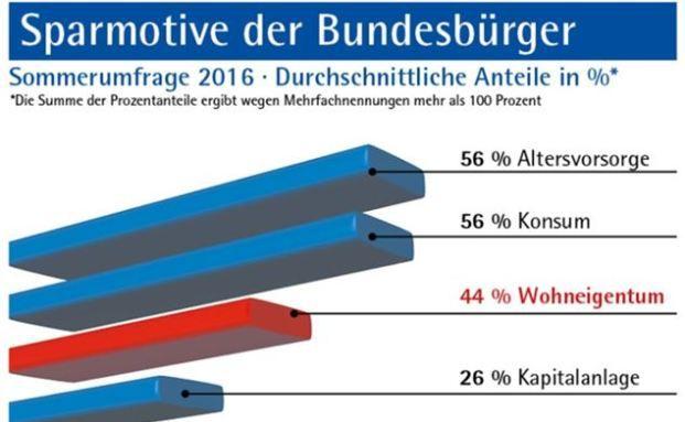 Das sind die 4 wichtigsten Sparziele der Deutschen. Quelle: Verband der Privaten Bausparkassen