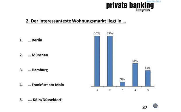 Ted-Umfrage: Wo liegt der interessanteste deutsche Wohnungsmarkt? (Quelle: private banking kongress 2014 in München)