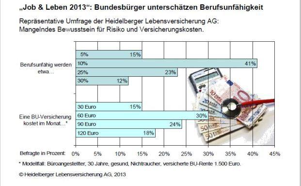 : BU-Umfrage: Die Deutschen sind zu sorglos