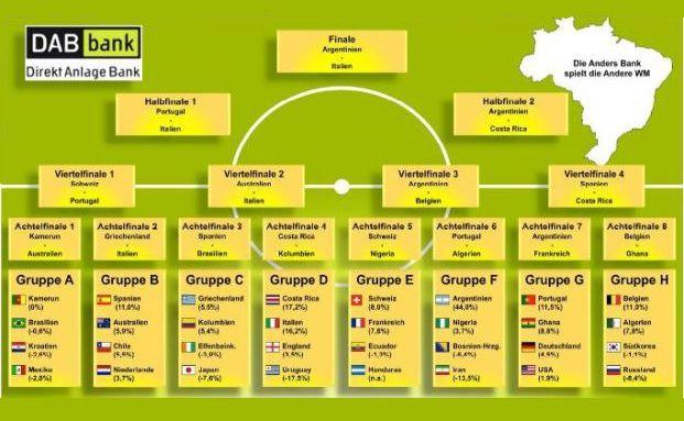 Der Spielplan der DAB Börsen-WM 2014 (Quelle: DAB Direkt Anlage Bank)
