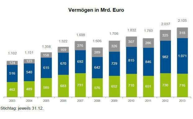 Vermögen in Milliarden Euro (Quelle: BVI)