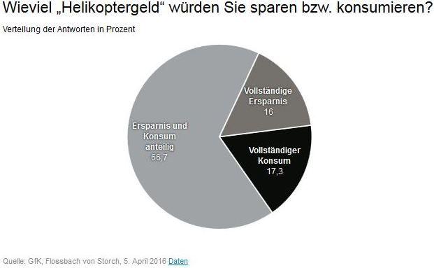Dafür würden die Deutschen das derzeit kontrovers diskutierte Helikoptergeld ausgeben. Was sie bei Negativzinsen machen würden, lesen Sie unten