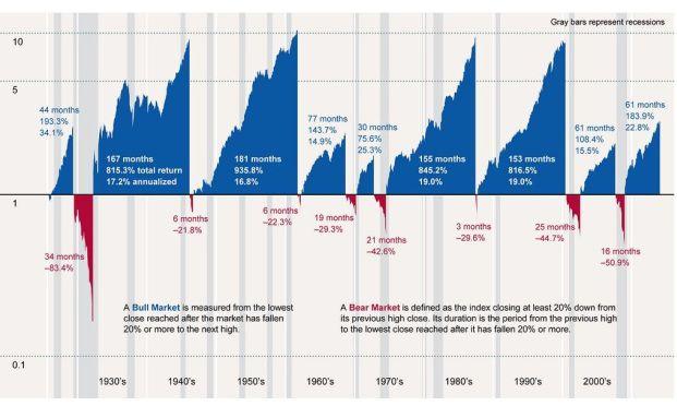 Die Bullenmärkte der Geschichte in einem Chart. (Quelle: Morningstar)