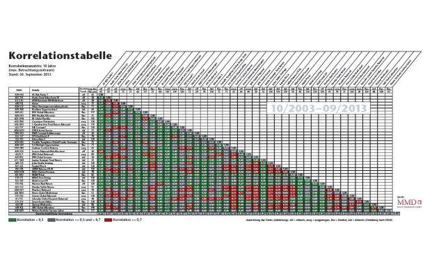 Korrelationsmatrix: 10 Jahre (max. Betrachtungszeitraum) Stand: 30. September 2013 (Quelle: Multi Manager GmbH)
