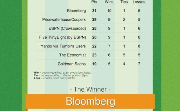 Grafik des Tages: Die besten und schlechtesten Prognosen zur Fußball-WM 2014