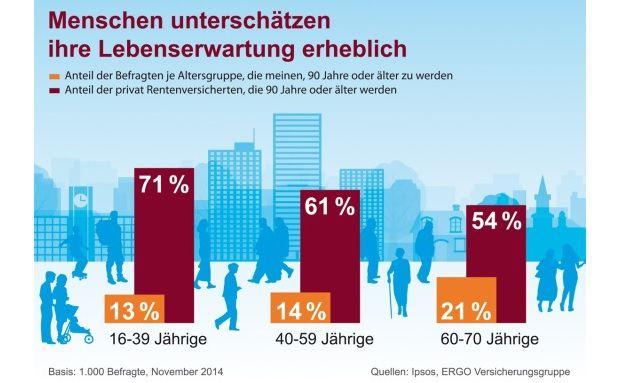 Die Deutschen schätzen ihre Lebenserwartung deutlich niedriger ein als Versicherungsmathematiker berechnet haben.