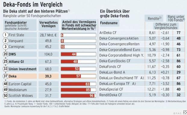 Die Fonds der Deka schneiden bei der Morningstar-Analyse nicht sehr gut ab. (Quelle: F.A.Z.)