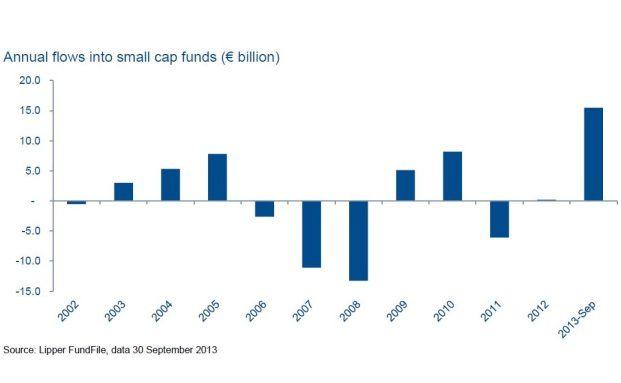 Small Caps legten 2013 ordentlich zu: 15,5 Milliarden Euro sammelten die Kleinen ein. (Grafik: Lipper FundFile, data 30. September 2013)