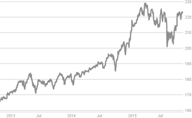 FvS Multiple Opportunities, Kapital Plus & Co.: Diese 15 Mischfonds sind derzeit Maklers Lieblinge