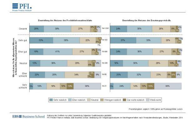 Mit einem Beratungsprotokoll können viele Verbraucher die Beratung udn die Kosten besser nachvollziehen. (Quelle: EBS Business School)