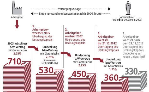: bAV-Verträge: Wertverlust beim Arbeitgeberwechsel
