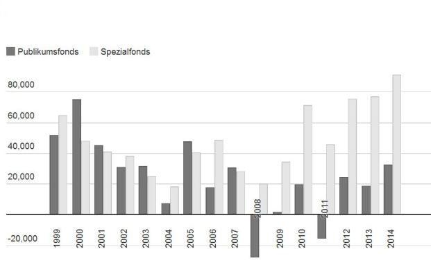 Details aus den BVI-Zahlen: Was Sie über den neuen Fonds-Rekord wissen müssen