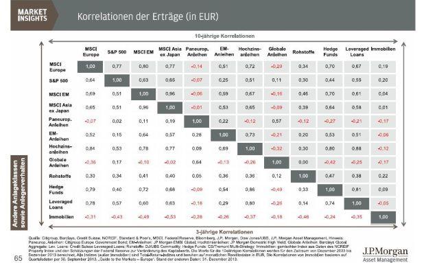 Die Korrelation zeigt, ob sich die Erträge unterschiedlicher Anlageklassen in die gleiche Richtung bewegen. (Quelle: J.P. Morgan Asset Management)