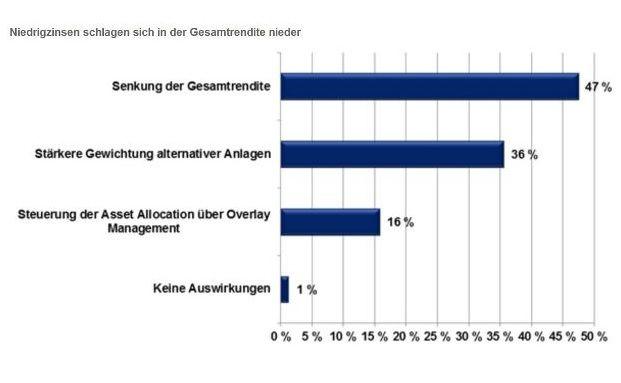16 Prozent der institutionellen Investoren steuern ihre Asset Allocation über ein Overlay Management. (Quelle: Universal Investment)