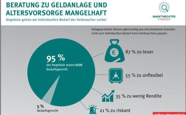Ergebnis der Verbraucherzentrale-Studie: 95 Prozent der Angebote waren nicht bedarfsgerecht. Grafik: Marktwächter Finanzen/vzbv