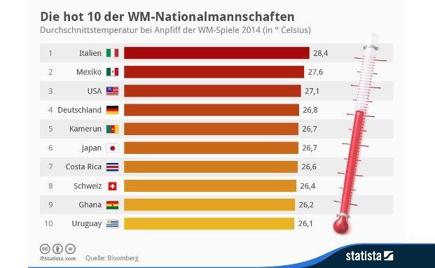 Bei den Anpfiffen Deutschlands wird es heiß. (Quelle: Statista)