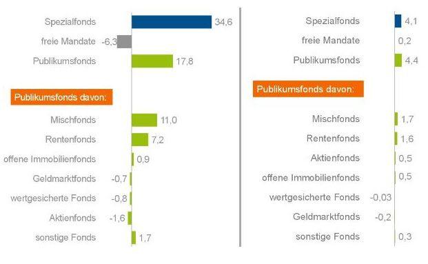 Die Fondsbranche sammelte im ersten Halbjahr 2014 netto 46,1 Milliarden Euro ein. (Quelle: BVI)
