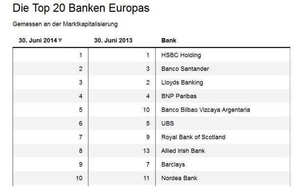 Das sind die europäischen Banken mit der größten Marktkapitalisierung. (Quelle: SNL Financial)