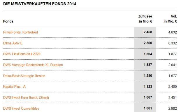 Diese Fonds haben laut BVI 2014 am meisten Geld eingesammelt.