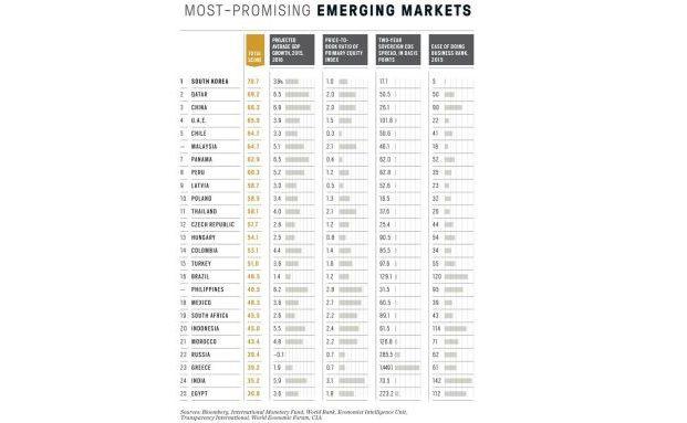 Diese Schwellenländer sind laut Bloomberg am vielversprechendsten. (Quelle: Bloomberg Business)
