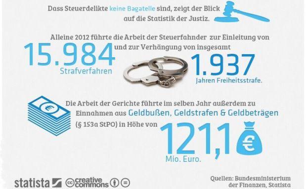 121,1 Millionen Euro aus Einnahmen von Geldstrafen wegen Steuerhinterziehung (Quelle: Statista)