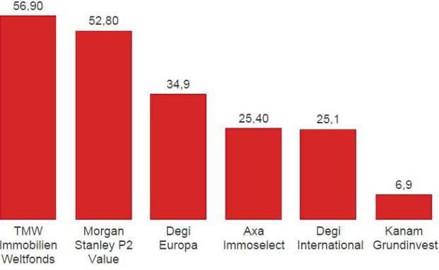 Offene Immobilienfonds mit den größten Verlusten (in %)