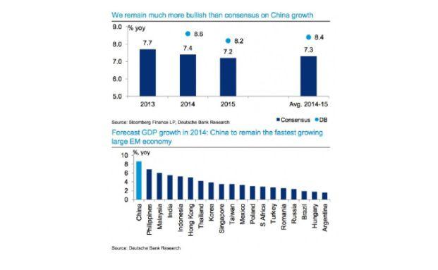Die Deutsche Bank sieht 2014 deutlich mehr Wachstum für China. (Quelle: Deutsche Bank Research)
