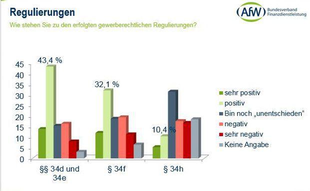 Was Makler wollen: Ergebnisse des AfW-Vermittlerbarometers 2014