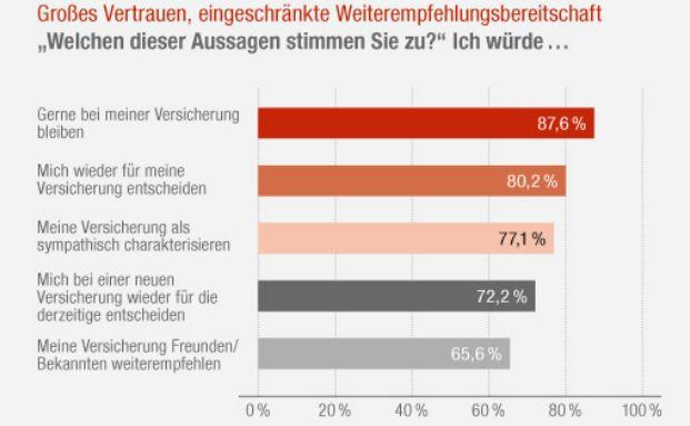 Generali-Umfrage Schadenmanagement (Grafik: Generali)