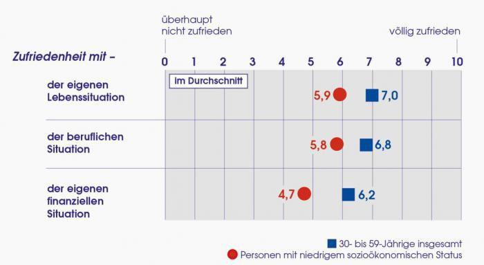 Die Generation Mitte ist mit ihrer Lebenszufriedenheit derzeit zufrieden. (Quelle: Allensbacher Archiv/IfD-Umfrage)