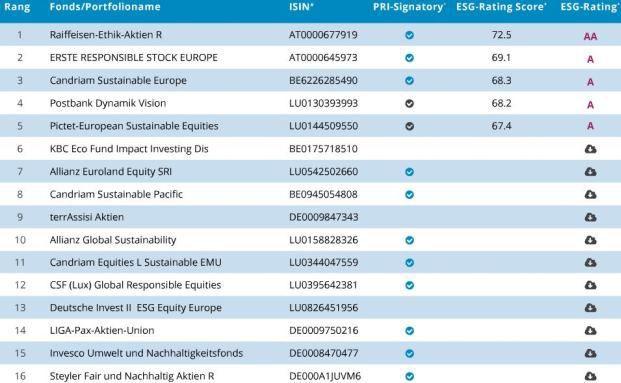 So nachhaltig sind nachhaltige Aktienfonds - die Top 16 der in Deutschland zum Vertrieb zugelassenen. (Screenshot)