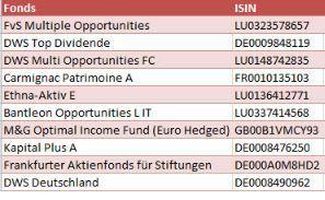 Die zehn meist geklickten Fonds auf Morningstar.de (Quelle: Morningstar.de)