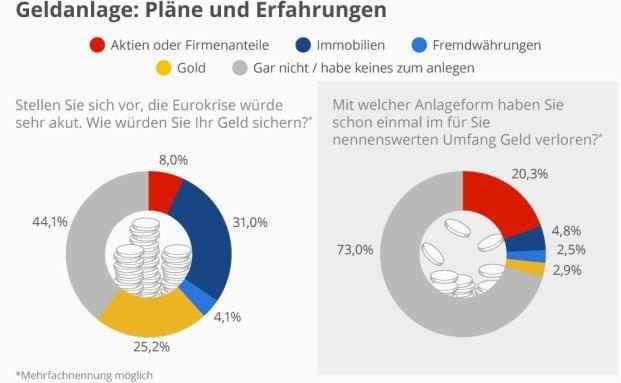 Diese Erfahrungen haben Deutsche mit Geldanlagen (Quelle: Statista)
